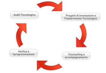 Innovazione nei processi